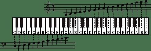 notennamen van een piano