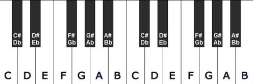 Toonladder op piano