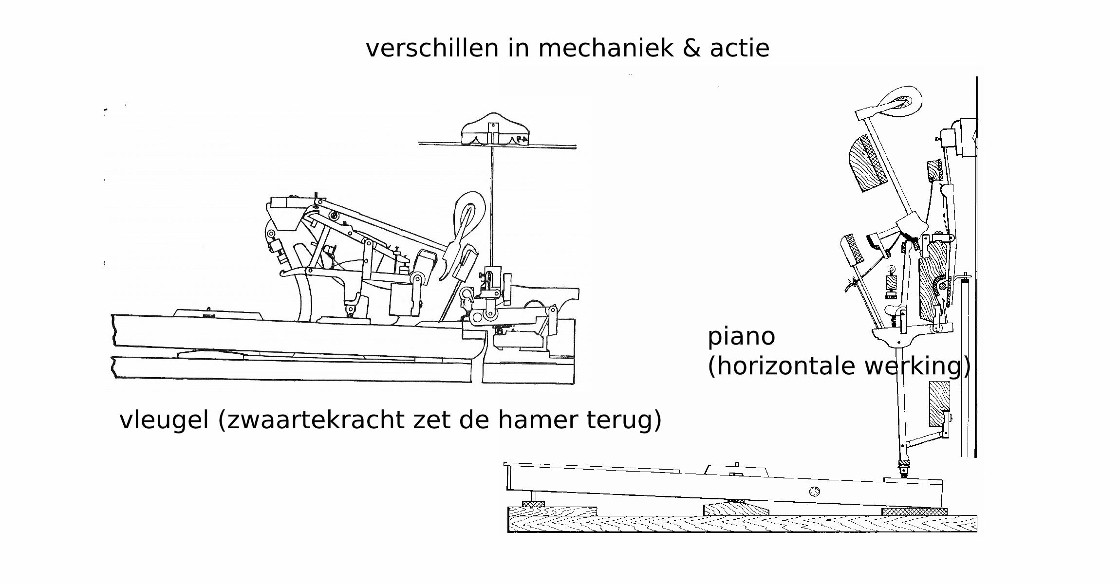 Het verschil in mechaniek - piano vs vleugel